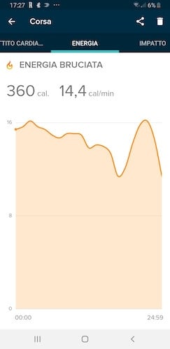 grafico calorie bruciate